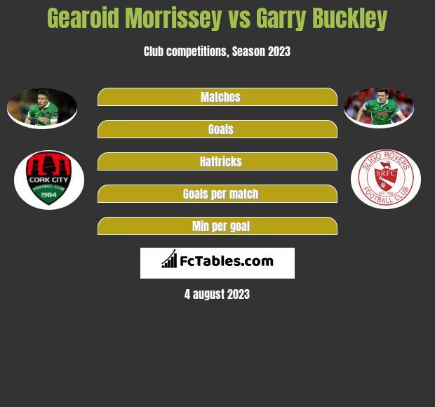Gearoid Morrissey vs Garry Buckley infographic