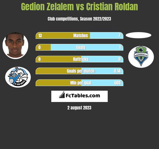 Gedion Zelalem vs Cristian Roldan infographic