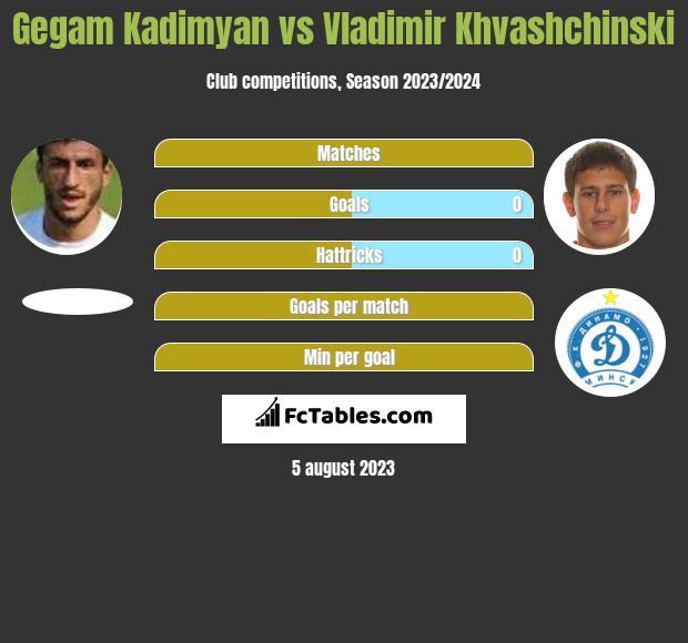 Gegam Kadimyan vs Vladimir Khvashchinski h2h player stats
