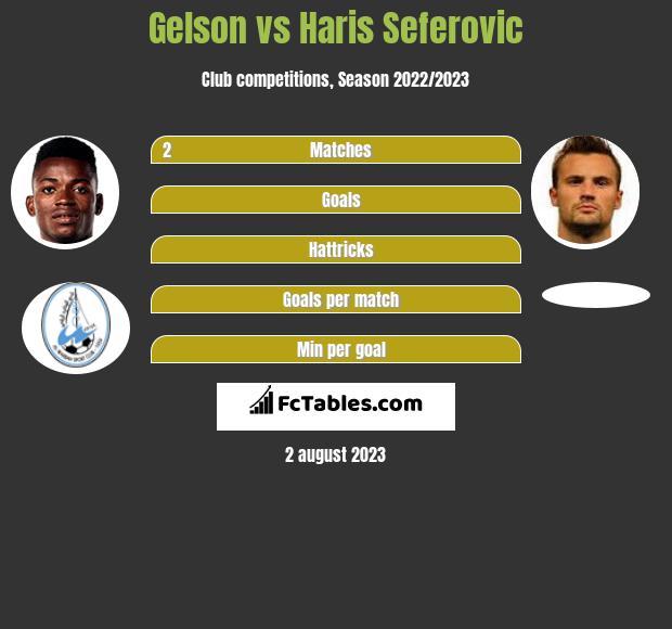 Gelson vs Haris Seferovic h2h player stats