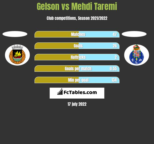 Gelson vs Mehdi Taremi h2h player stats