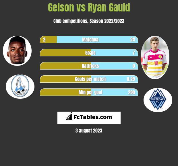 Gelson vs Ryan Gauld h2h player stats