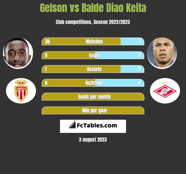 Gelson vs Balde Diao Keita infographic