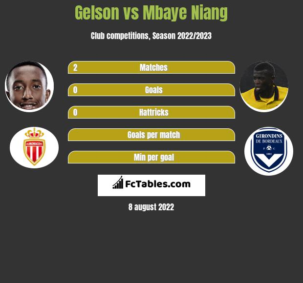 Gelson vs Mbaye Niang infographic