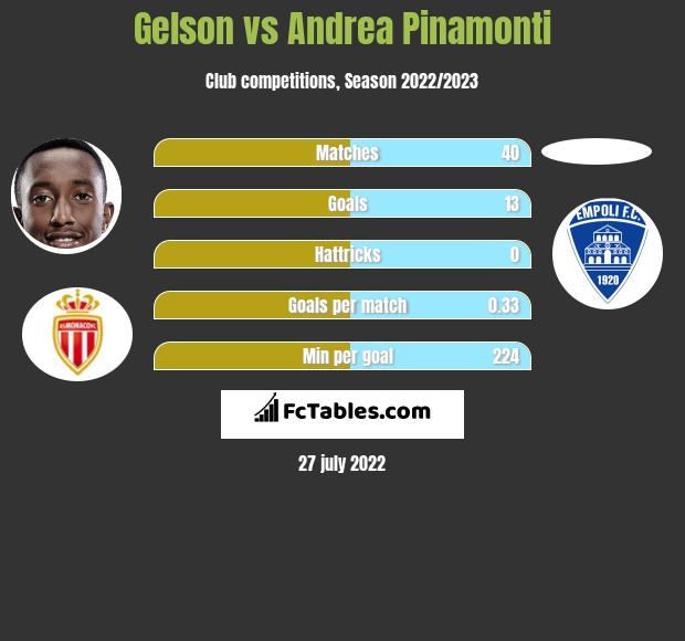 Gelson vs Andrea Pinamonti infographic