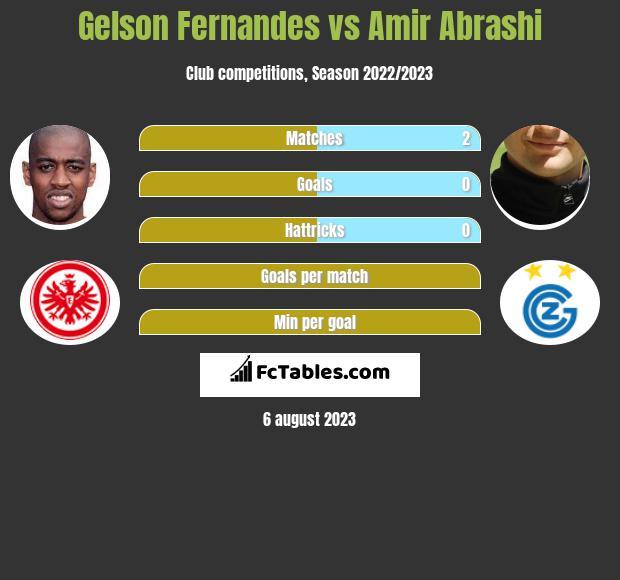 Gelson Fernandes vs Amir Abrashi infographic