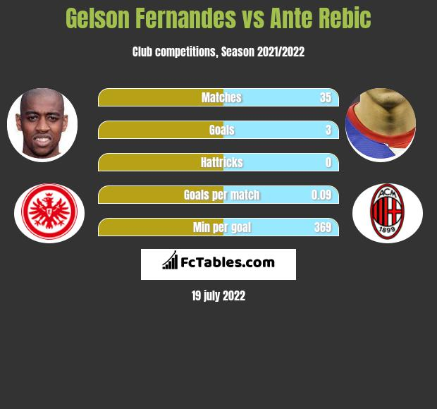 Gelson Fernandes vs Ante Rebic infographic