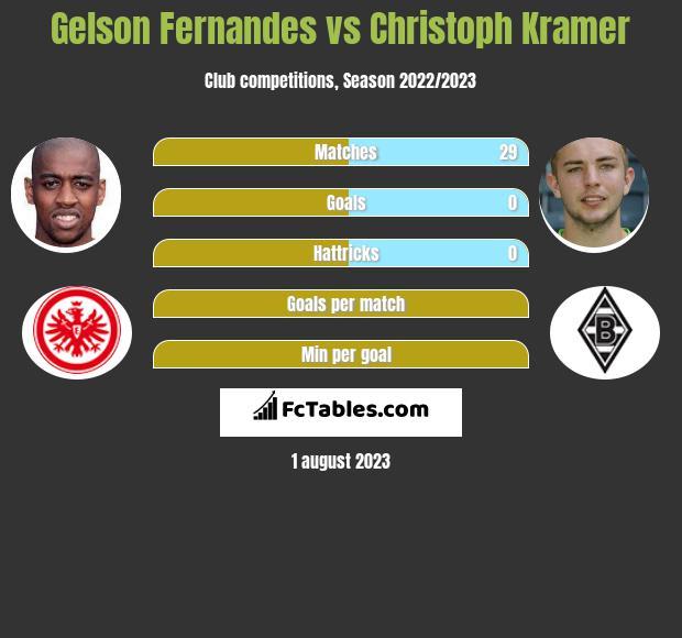 Gelson Fernandes vs Christoph Kramer infographic