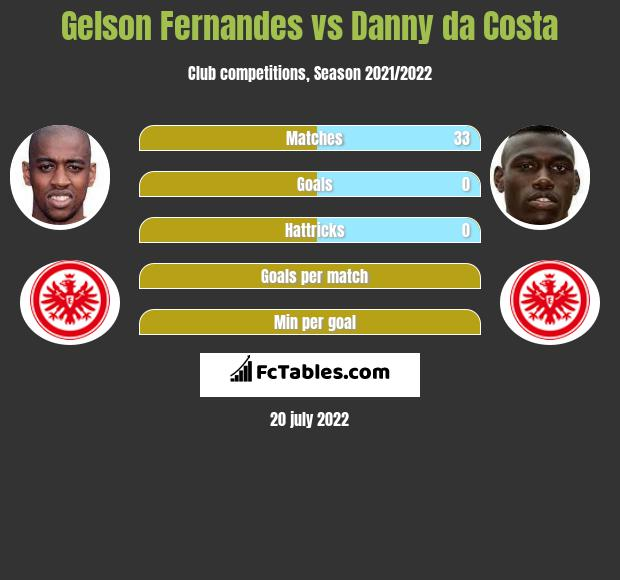 Gelson Fernandes vs Danny da Costa infographic