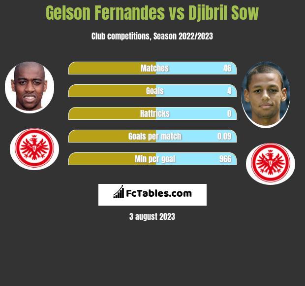 Gelson Fernandes vs Djibril Sow infographic
