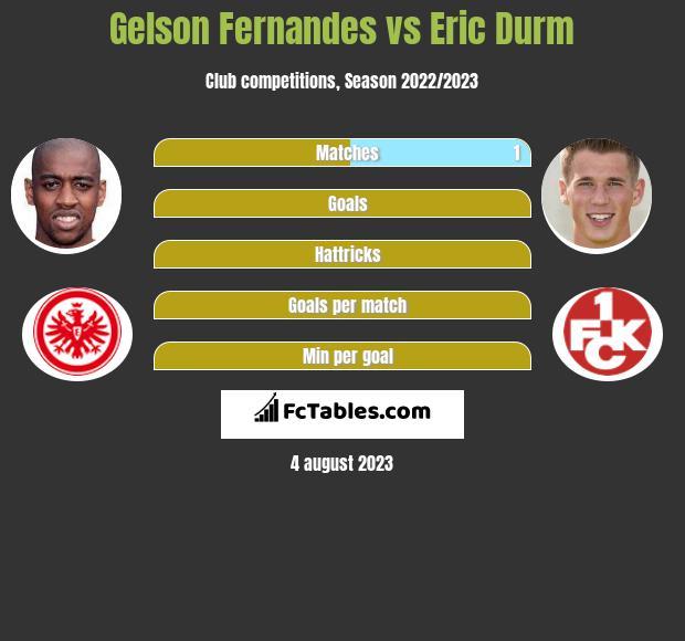 Gelson Fernandes vs Eric Durm infographic