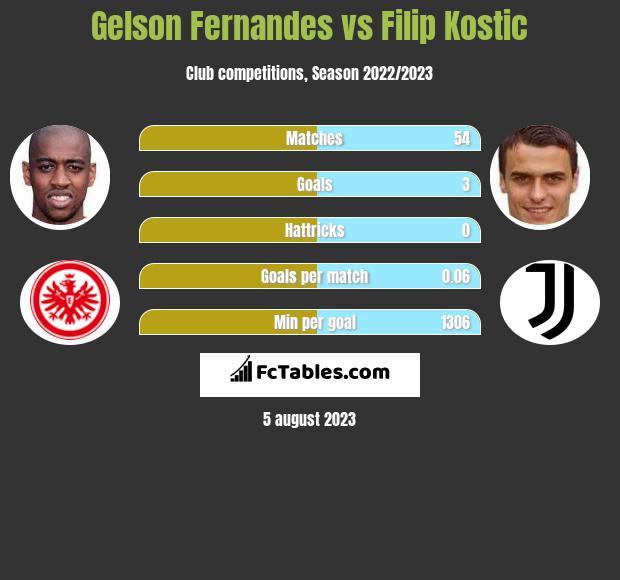 Gelson Fernandes vs Filip Kostic infographic