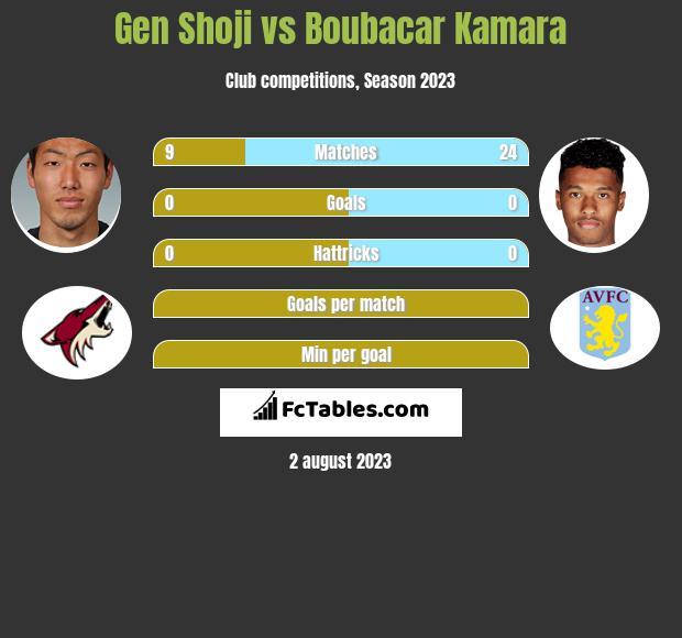 Gen Shoji vs Boubacar Kamara infographic