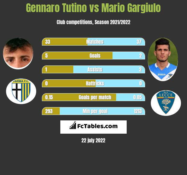 Gennaro Tutino vs Mario Gargiulo h2h player stats