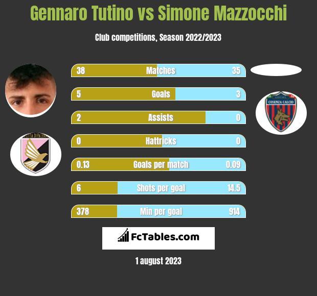 Gennaro Tutino vs Simone Mazzocchi h2h player stats