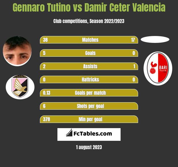 Gennaro Tutino vs Damir Ceter Valencia h2h player stats