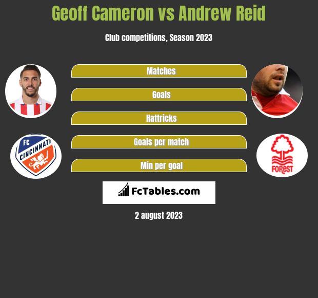 Geoff Cameron vs Andrew Reid infographic