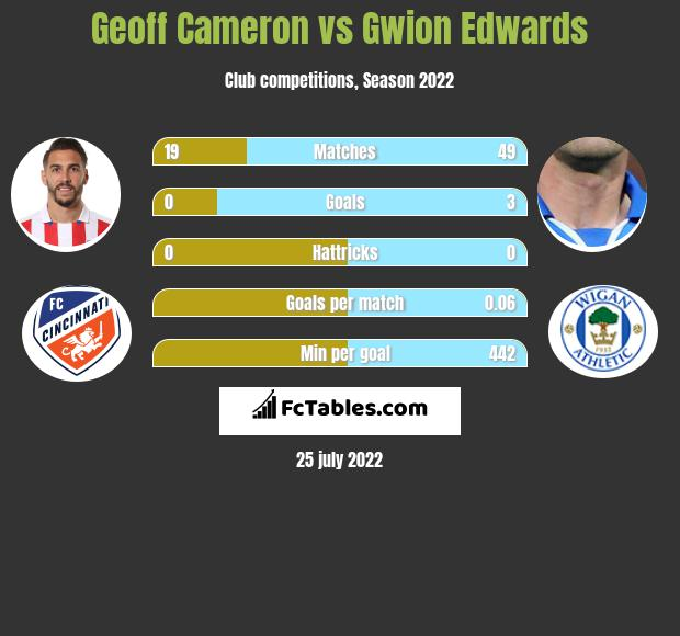 Geoff Cameron vs Gwion Edwards infographic