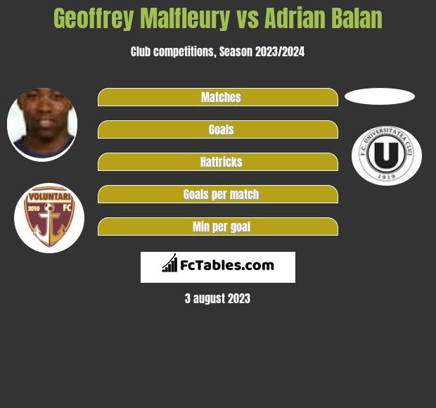 Geoffrey Malfleury vs Adrian Balan infographic