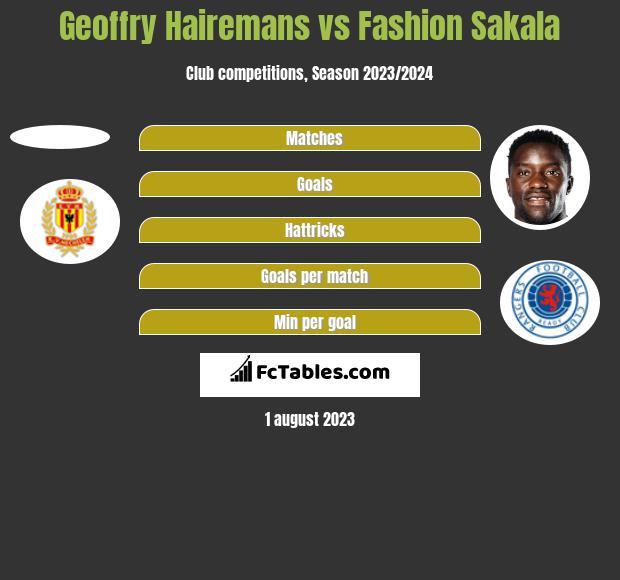 Geoffry Hairemans vs Fashion Sakala h2h player stats