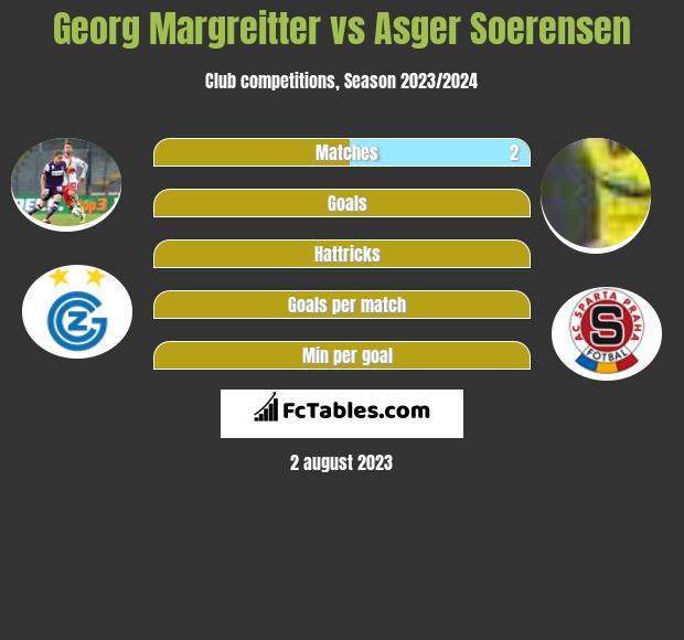 Georg Margreitter vs Asger Soerensen infographic
