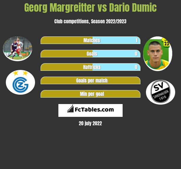Georg Margreitter vs Dario Dumic infographic