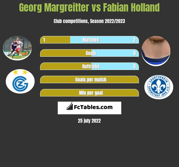 Georg Margreitter infographic statistics for Darmstadt