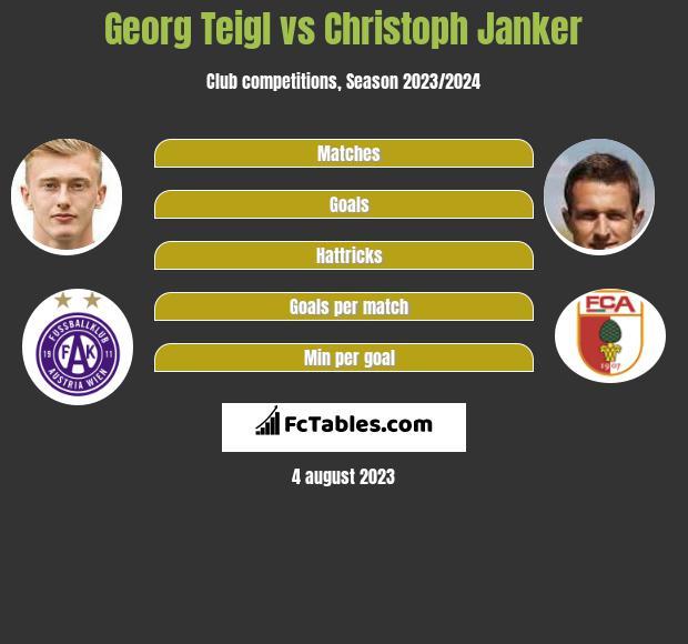 Georg Teigl vs Christoph Janker infographic