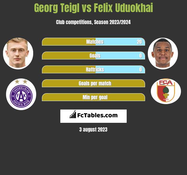 Georg Teigl vs Felix Uduokhai infographic