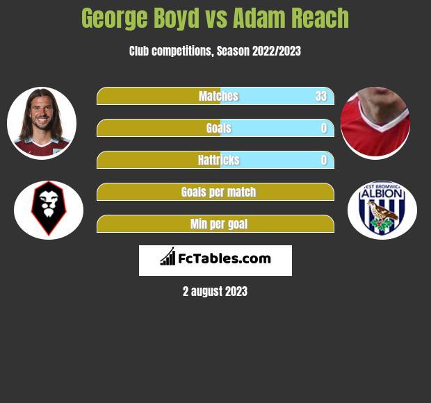 George Boyd vs Adam Reach infographic