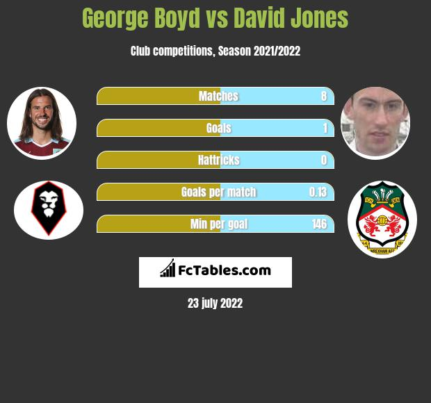 George Boyd vs David Jones infographic