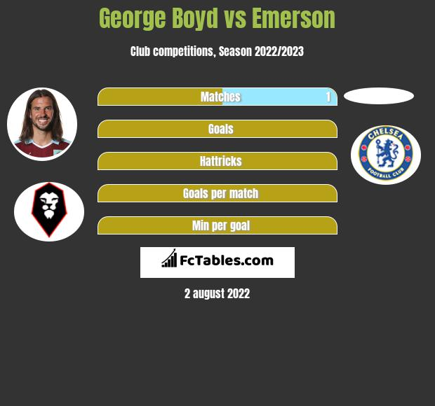 George Boyd vs Emerson infographic