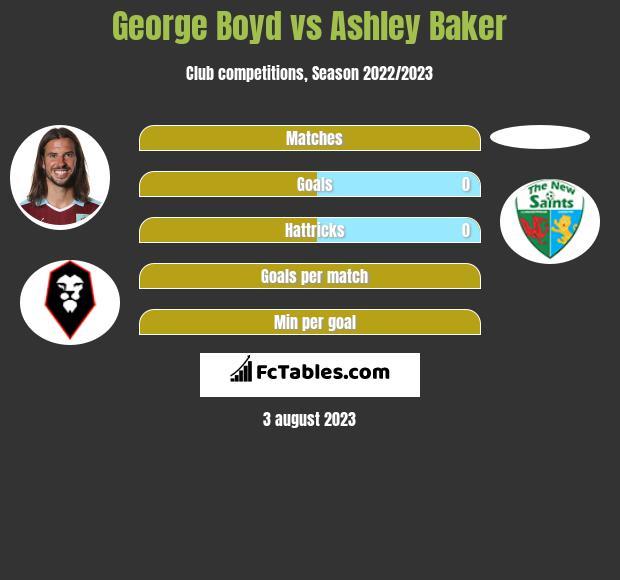 George Boyd vs Ashley Baker infographic