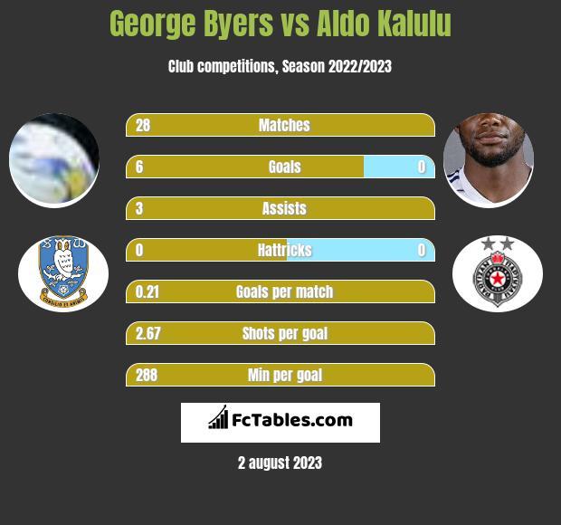George Byers vs Aldo Kalulu infographic