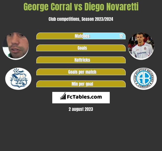 George Corral vs Diego Novaretti infographic