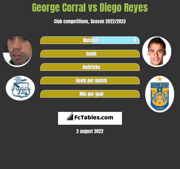 George Corral vs Diego Reyes infographic