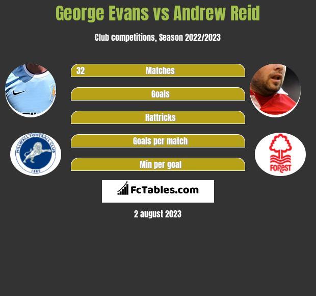 George Evans vs Andrew Reid infographic
