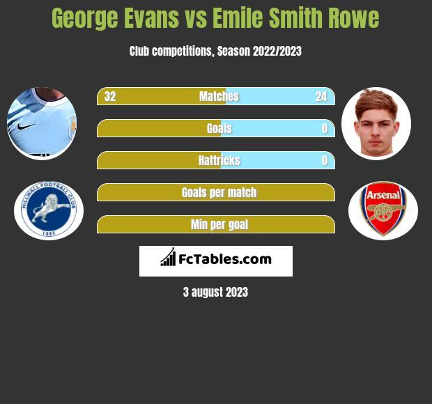 George Evans vs Emile Smith Rowe infographic