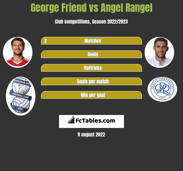 George Friend infographic statistics for Queens Park Rangers