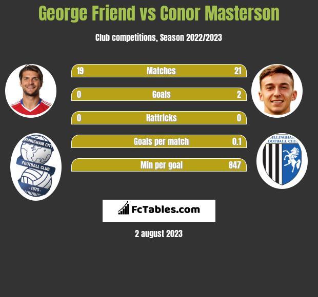 George Friend vs Conor Masterson infographic