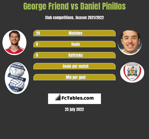 George Friend vs Daniel Pinillos infographic