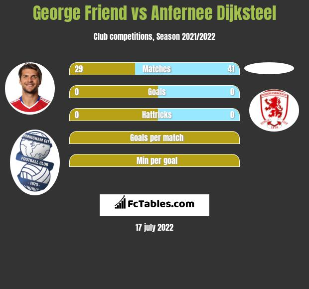 George Friend vs Anfernee Dijksteel infographic