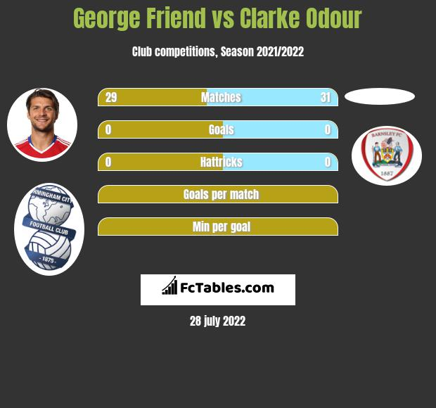George Friend vs Clarke Odour infographic