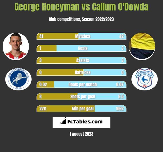 George Honeyman vs Callum O'Dowda infographic