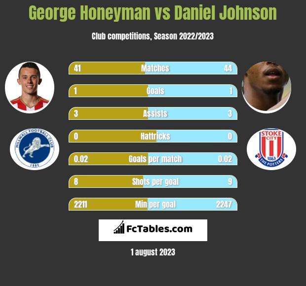 George Honeyman vs Daniel Johnson infographic