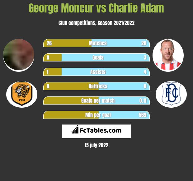 George Moncur vs Charlie Adam infographic
