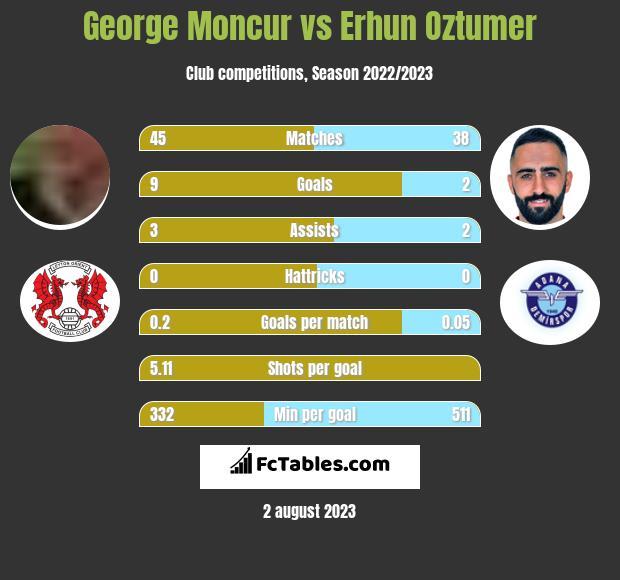 George Moncur vs Erhun Oztumer infographic