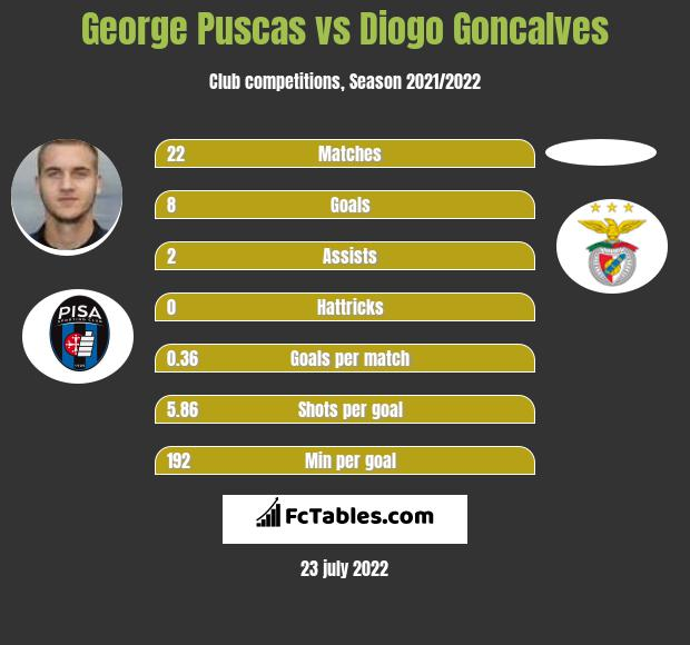 George Puscas vs Diogo Goncalves h2h player stats