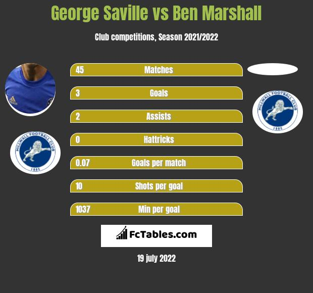 George Saville vs Ben Marshall infographic
