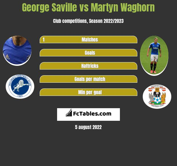 George Saville vs Martyn Waghorn h2h player stats